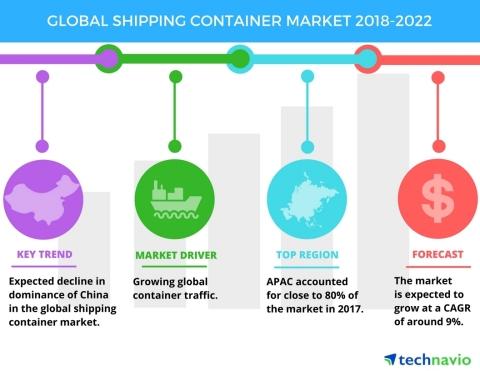 thi truong container toan cau giai doan 2018 - 2022
