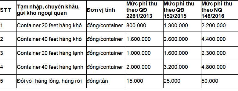 Thuế phí hàng hóa tạm nhập tải cảng Hải Phòng giai đoạn 2013 - 2017.