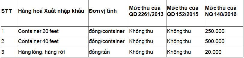 Thuế phí hàng hóa xuất nhập tải cảng Hải Phòng giai đoạn 2013 - 2017.